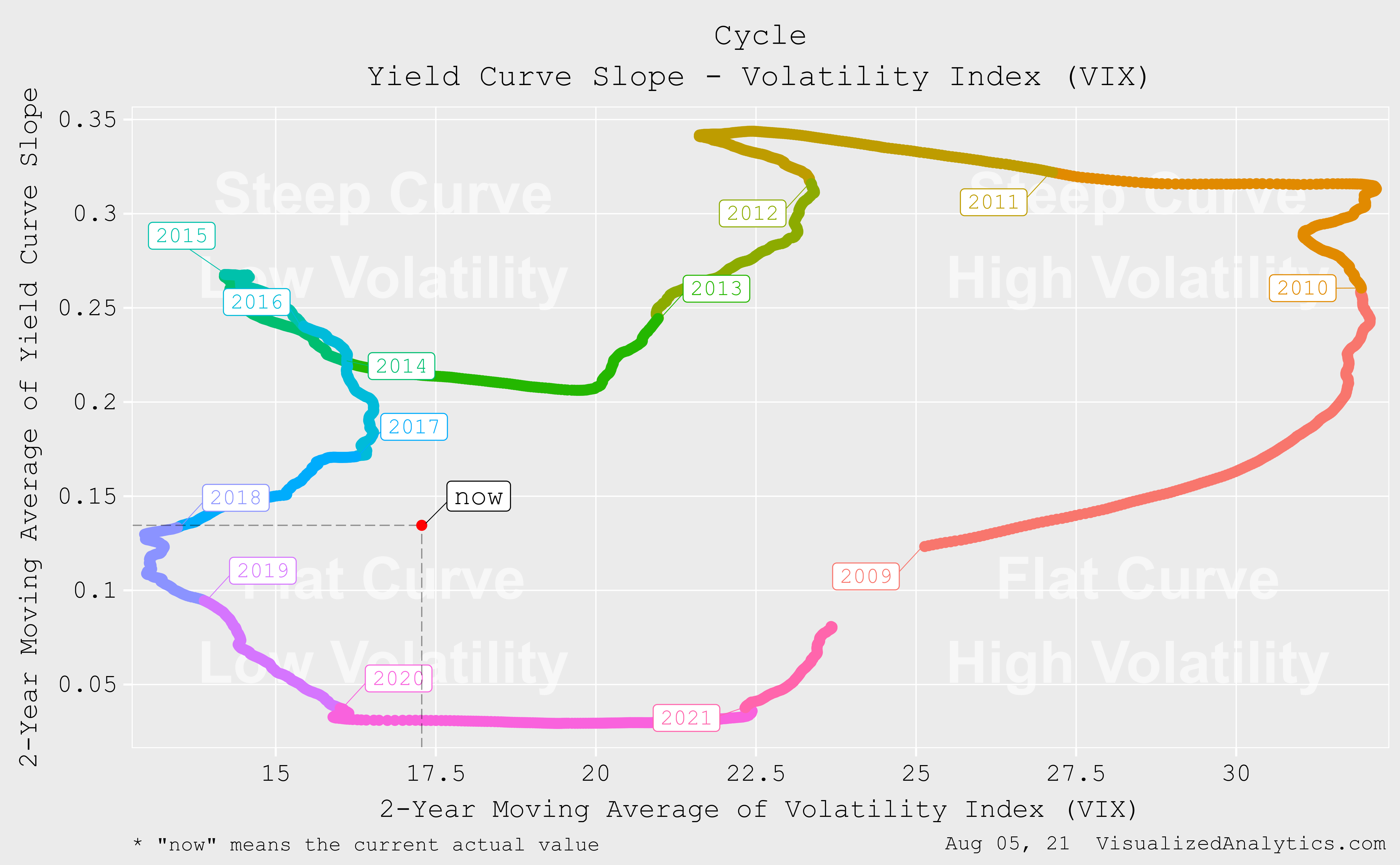 yield curve slope and VIX cycle