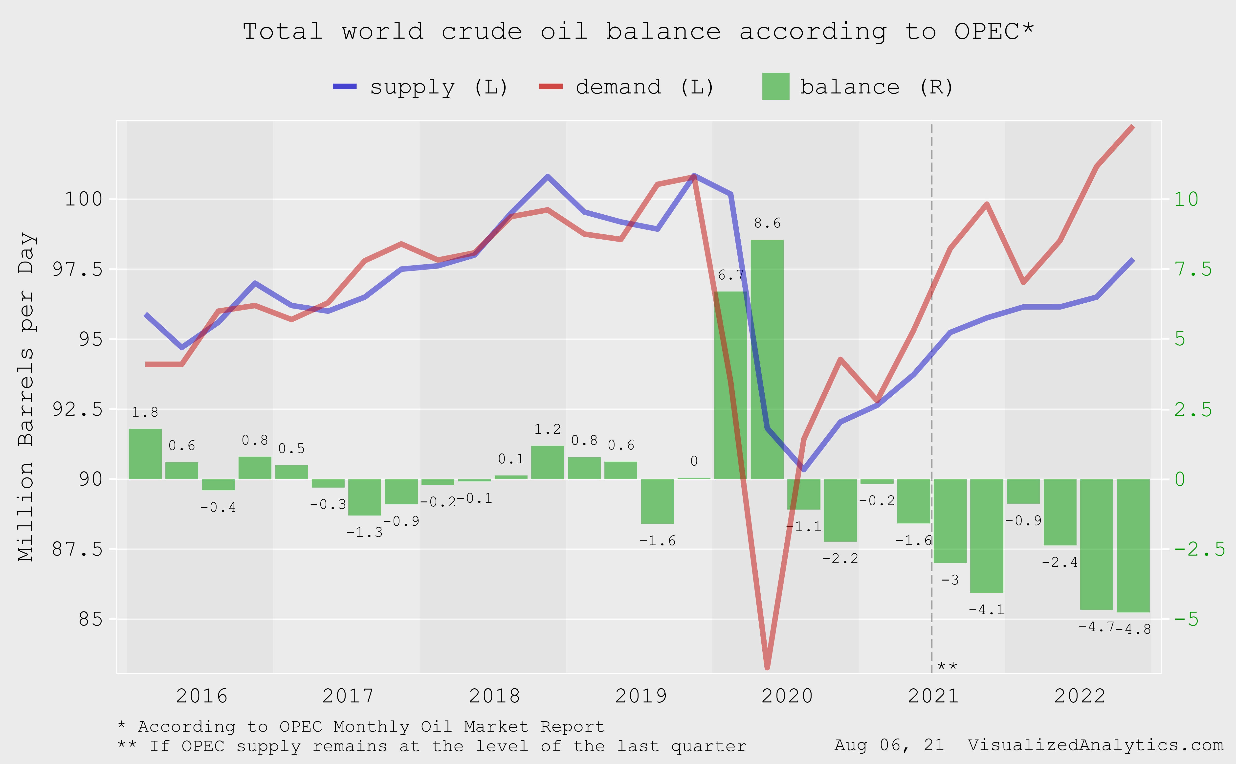 supply demand and balance of the world oil market